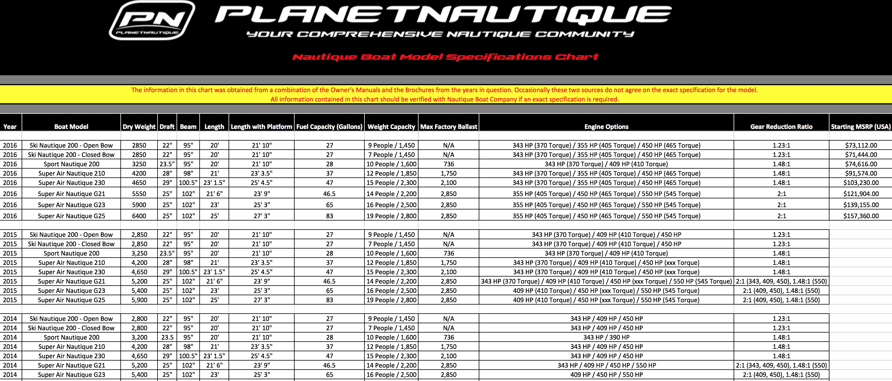 Nautique Model Specifications